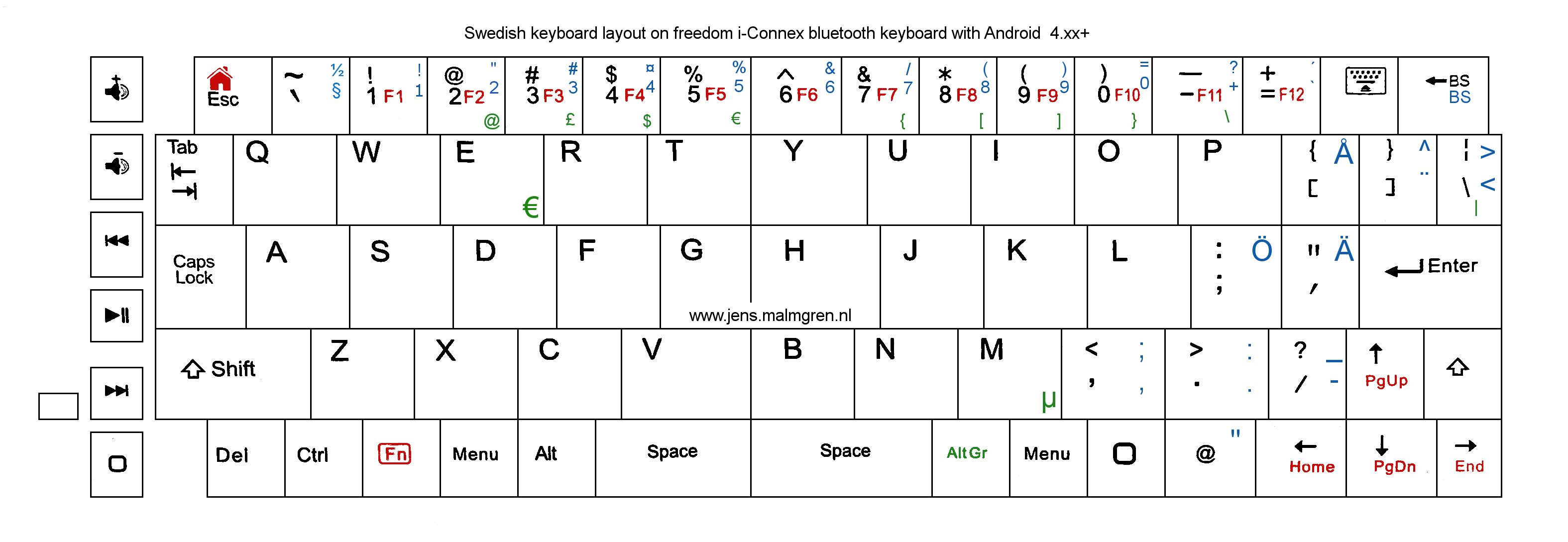 Swedish Keyboard Layout On An US IConnex Bluetooth Keyboard - Us keyboard map name